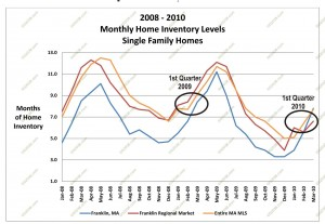 home inventory massachusetts 2010 first quarter
