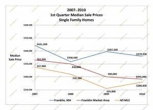 home prices massachusetts 2010 first quarter