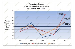 home sales massachusetts 2010 first quarter