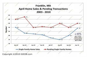 Franklin MA April home sales and pending 2003-2010