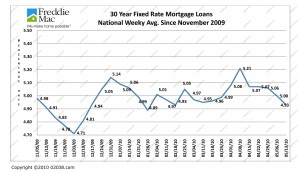 Mortgage Rates to May 13 2010