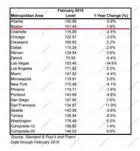 annual price chart