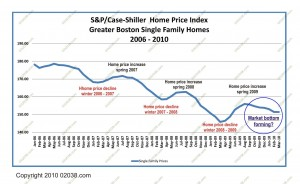 boston ma home prices forming possible bottom