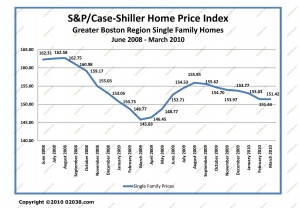 case-shiller boston ma home sale prices to march 2010