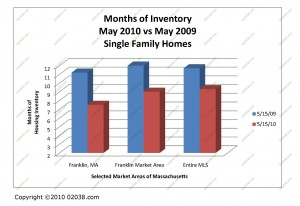 homes for sale inventory franklin ma massachusetts may 2010