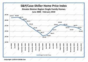 massachusetts ma home sale prices jun 2008 - feb 2010