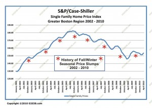 Boston MA Home Price Seasonal Slumps 2002 - 2010