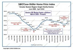 Boston MA Real Estate Market Bottom 2009 - 2010