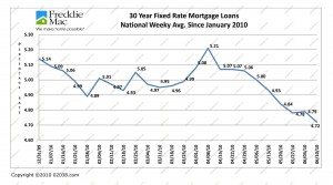 Mortgage Rates to June 10 2010