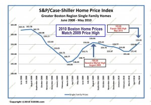 boston ma home prices 2002 - 2010 may