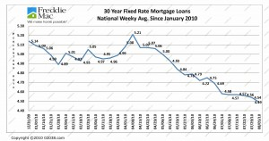 Mortgage Rates to August 2010