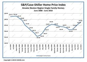 case-shiller boston ma home sale prices June 2008 - June 2010