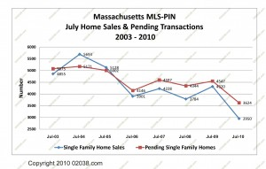 home sales and pendings July 2003 - 2010 All MA