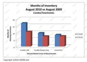 ma condo sale inventory august 2010