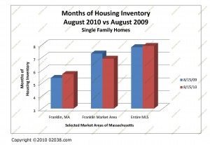 ma home sale inventory august 2010
