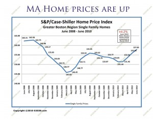 MA home sale prices stabilized 2010