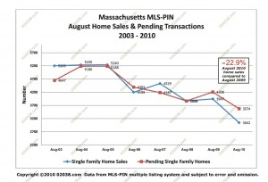 MA home sales - pendings august 2010