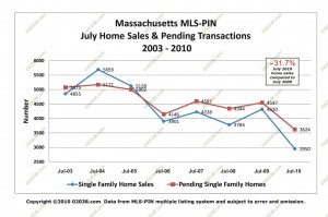 MA home sales - pendings july 2010
