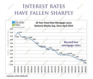 Mortgage interest rates fall 2010