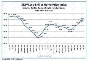 case-shiller boston ma home sale prices June 2008 - July 2010