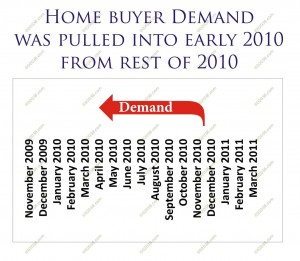 home buyer tax credit accelerated demand