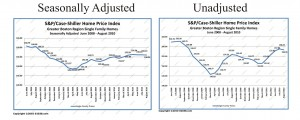 Boston ma home price case-shiller adjusted vs unadjusted