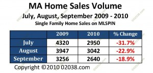 MA home sales July August September 2009 - 2010