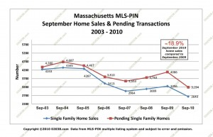 MA home sales - pendings September 2010