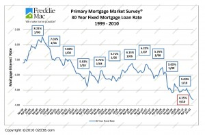 Mortgage Rates Jan 1999 - Sep 2010