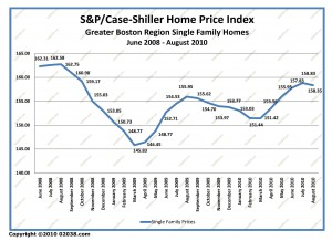 case-shiller boston ma home sale prices June 2008 - August 2010