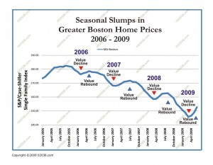 seasonal slumps Boston MA home sale prices