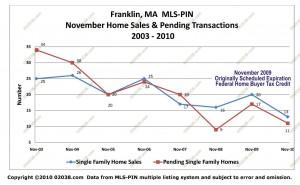 Franklin MA MLS home sales - pendings nov 2010