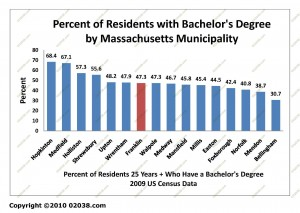 Franklin MA percent residents with college degree 2009 data