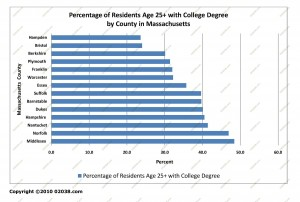 MA County percent residents with college degree 2009 data