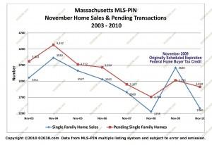 MA MLS home sales - pendings nov 2010