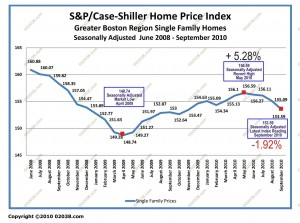 case-shiller boston ma home sale prices June 2008 - September 2010 adj