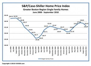case-shiller boston ma home sale prices June 2008 - September 2010 unadj