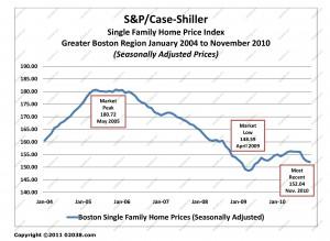 case-shiller boston ma home sale prices Jan 2004 - Nov 2010 adj