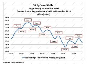 case-shiller boston ma home sale prices Jan 2004 - Nov 2010 unadj