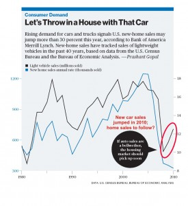 2010 car sales leading indicator for 2011 home sales