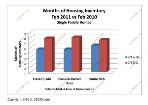 Massachusetts MA home for sale inventory feb 2011