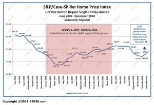 case-shiller boston ma home sale prices Jan 2004 - Dec 2010 adj