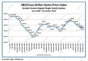 case-shiller boston ma home sale prices Jan 2004 - Dec 2010 unadj