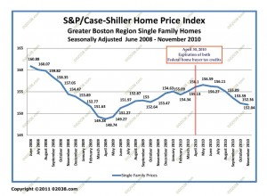 case-shiller boston ma home sale prices Jun 2008 - Nov 2010 adj
