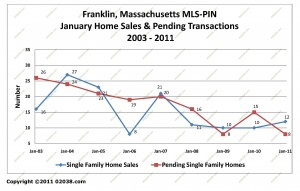 franklin ma home sales january 2011
