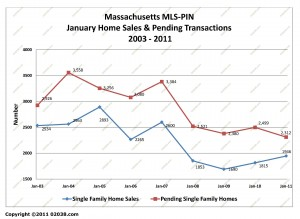 ma home sales january 2011