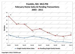 franklin ma home sales february 2011