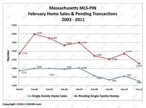 ma home sales february 2011