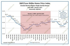 case-shiller boston ma home sale prices Jan 2004 - Jan 2011 adj