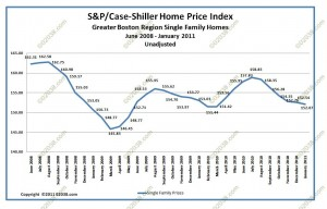 case-shiller boston ma home sale prices Jan 2004 - Jan 2011 unadj